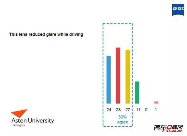 英国阿斯顿大学关于蔡司驾驶型镜片测评-图4