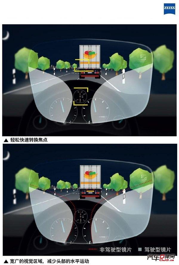 英国阿斯顿大学关于蔡司驾驶型镜片测评-图5