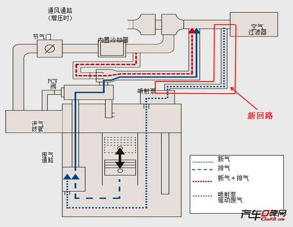 为了能让这些串漏气体排出,D-4ST发动机在空气过滤器附近专门设计了一个新回路。当空气通过过滤器进入发动机后,会沿着新回路一路前行,直到进入气缸与串漏气汇合。 光有这个新回路还是不够的,所以还新设计了一个机械喷射泵。这个喷射泵会利用涡轮增压时的驱动废气,增加气体流动的速度。同时,喷射泵的前端出口设计的要比进口窄,进一步增加流速。流速增加的结果就是在出口处压强会降低,产生负压。这就造成了喷射泵出口与气缸部分的压力差,最终将气缸里的串漏气吸出来。