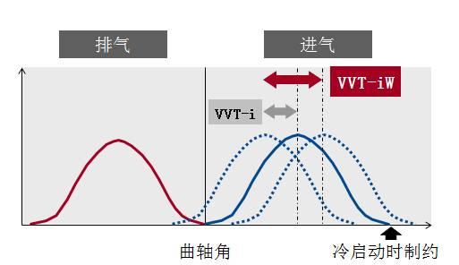 """史上最""""+""""全新皇冠D-4ST 2.0T+之双循环系统"""