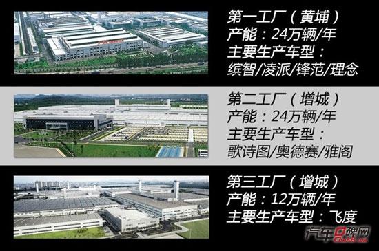 > 广汽本田第三工厂已正式落成     目前,广汽本田黄埔第一工厂的产能