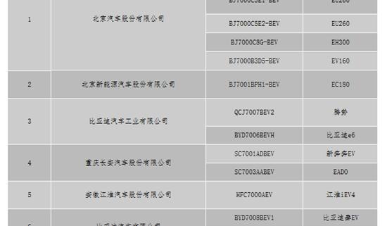 北京新能源车最新备案企业及产品信息公示 涉9家企业