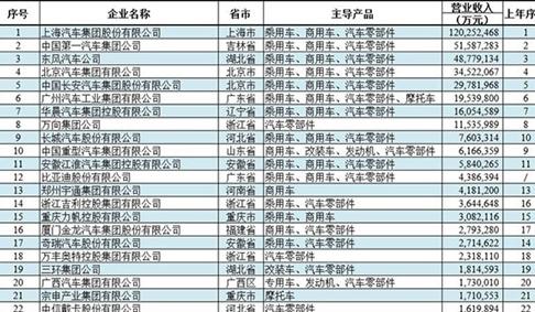 中国汽车工业三十强排行榜:冠军营收超万亿元
